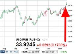 Кризис в России: курс рубля обновил минимумы к доллару на рынке Forex