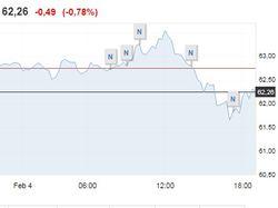 4 февраля нефть пробила отметку 63 долл, но затем откатилась
