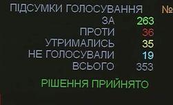 Крупный бизнес уже раскритиковал бюджет Украины, который не принят