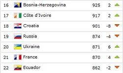 Рейтинг ФИФА обновлен: Украина на 20-м месте, Россия на ступеньку выше