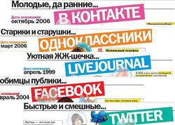 Названы популярные социальные сети в Казахстане января 2015 г.