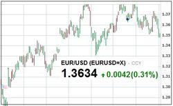 Курс евро на Forex растет после выхода новостей в США