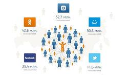 Mail.ru Group: среди соцсетей РФ лидируют «ВКонтакте» и «Одноклассники»