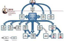 Организационно-финансовая паутина Семьи до сих пор работает в Украине