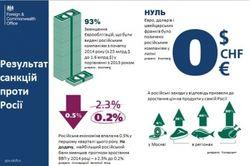 ЕС: экономика РФ сократится на 0,5 % из-за санкций