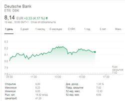 Крупнейшие банки Германии готовят слияние, чтобы избежать краха