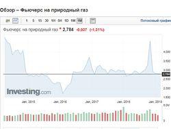 Венгрия согласилась покупать российский газ в обход Украины