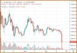 Биткойн - рынок криптовалют в панике
