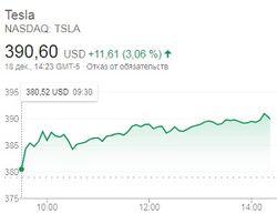 Успех инвестиций: китайские Tesla значительно подешевеют