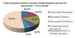В России дорожают медикаменты: реакция курса  рубля на Форексе