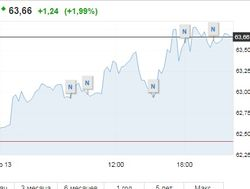13 февраля нефть Brent штурмует отметку 64 доллара за баррель