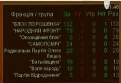 Курс на членство в НАТО и ЕС внесен в Конституцию Украины