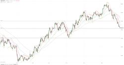 МОФТ: Продолжается падение золота
