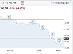 Стоимость нефти продолжает валиться: Brent уже ниже 60 долл