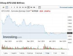 Миллиардер спрогнозировал значительный рост курса биткоина