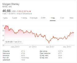 Инвестбанкам в России делать нечего – Morgan Stanley