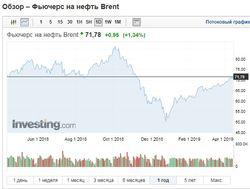 нефть устремилась к пиковым отметкам 2018 года