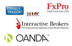 Cornèr Trader и Interactive Brokers стали лучшими институциональными брокерами в мае 2016 г.
