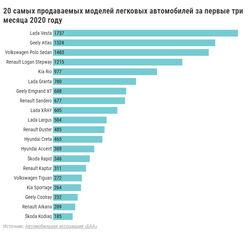 Рост авторынка Беларуси