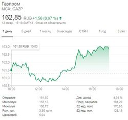 «Газпрому» перекрыли денежный краник – качает газ в Европу бесплатно