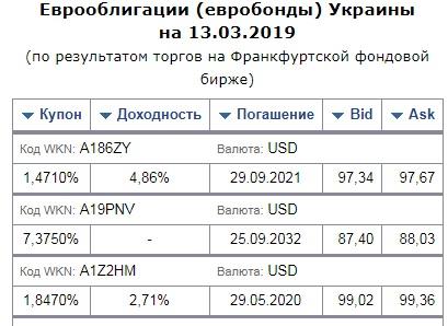 Минфин Украины дополнительно разместил евробонды на 350 млн долл