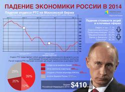 Эксперты прогнозируют скорый кризис в России