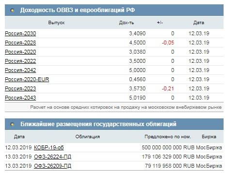 Инвесторы начали активно покупать российские бонды