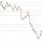МОФТ: Золото закрыло эту неделю ростом к 1233 долларам
