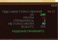 Переименование области в Украине: депутаты проголосовали, что дальше