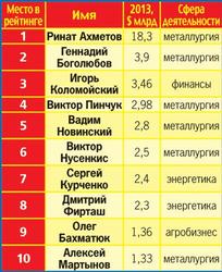 Украинские олигархи становятся еще богаче - СМИ