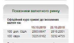 Неделя в Украине началась с роста официального курса валют