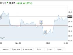 Нефть демонстрирует небольшой рост после падения 29 ноября