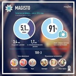 «Одноклассники» представили статистику по «Magisto» за февраль – август 2014 года