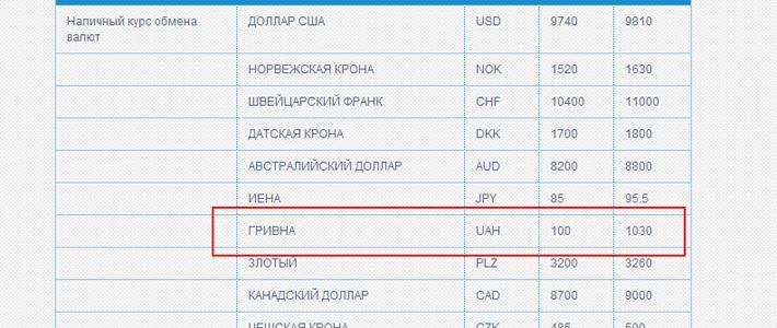 500 гривен в рублях это сколько