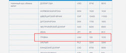 Банки Беларуси открыто спекулируют на упавшей гривне