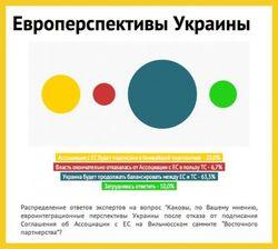 Маркеры Украины-2013: Евромайдан, Кличко, лавирование между ЕС и ТС
