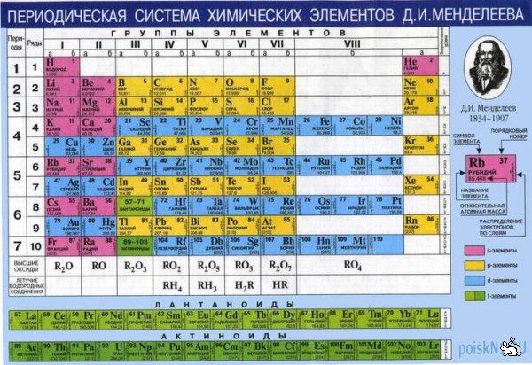 Как сделать сравнительную таблицу по химии