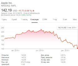 Капитализация Apple опустилась ниже 675 млрд долл