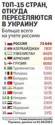 """Корни Бирюлево: названы 15 стран, откуда """"понаехали"""" в Украину"""