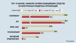 Банки РФ срочно выводят средства из-за рубежа