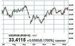 Что ожидает курс российского рубля в 2014 году - трейдеры форекс
