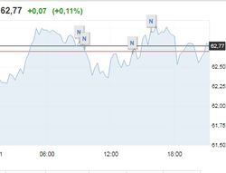 Нефть Brent 21 января штурмует отметку 63 долл