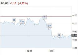 Нефть завершила неделю, удержавшись выше 60 долл