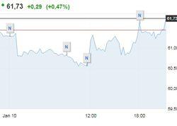 10 января нефть сорта Brent пробила уровень 61 долл за баррель