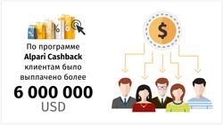 Пользователи Alpari Cashback за три года получили более $6 млн.