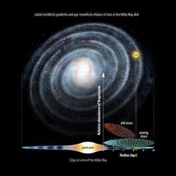 Ученые представили новую теорию формирования галактики Млечный Путь
