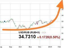 Трейдеры оценили вероятное движение курса рубля на рынке Форекс