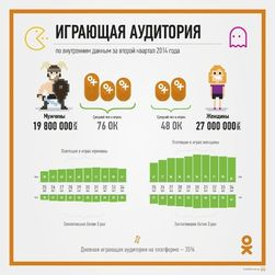 «Добрые админы» представили игровую статистику в «Одноклассники»