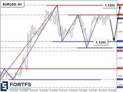 График курса евро к доллару