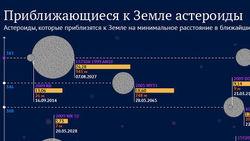 2013 RZ53, который пролетит рядом Землей – астероид или космический мусор?